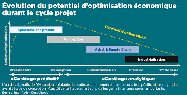 evolution-potentiel-optimisation-duree-projet